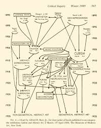 The Chart Of Abstract Styles By Alfred H Barr Jr Lykkefugl