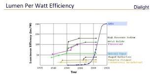 How many lumens or watts do i need?