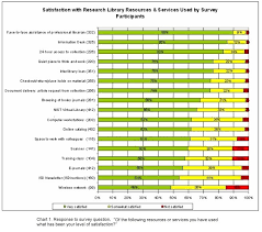 customer service satisfaction survey examples assessing customer satisfaction at the nist research library