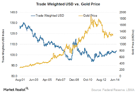 Why Gold And The Us Dollar Have An Inverse Relationship
