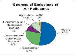 71 Cogent Pie Chart Of Air Pollution In India