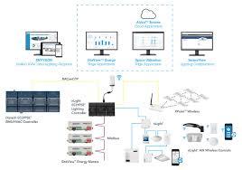 nlight® network lighting controls sensor lighting system lighting control systems network lighting control sensor lighting control system