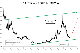 Silver To S P 500 Ratio Suggests A Silver Price Rebound