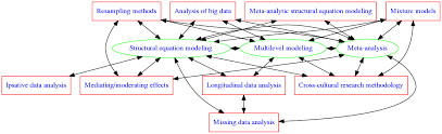 my research areas center around structural equation modeling meta ysiultilevel modeling my cur research interest is to integrate