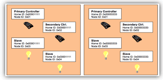 understanding z wave networks nodes devices vesternet two z wave networks co existing