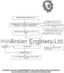 Used Oil Recycling Plant Flow Chart Arslan Enginery Ltd