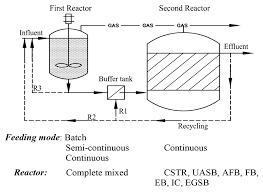 Anaerobic Digester Design Example A Review Of Anaerobic Digestion Systems For Biodegradable