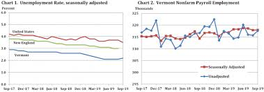 Weekly Unemployment Claims Edge Up Over 300 Vermont