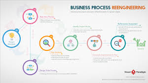 Step By Step Business Process Reengineering Tool