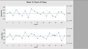 Cusum Control Chart Ppt How To Create Control Charts Using Minitab 17