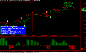 Nifty And Bank Nifty Positional Updates And Open Interest Charts
