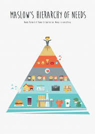 Maslow Hierarchy Of Needs Maslows Hierarchy Of Human Needs In Present Poster Concept
