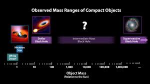 Mass Chart For Dead Stars And Black Holes Nasa