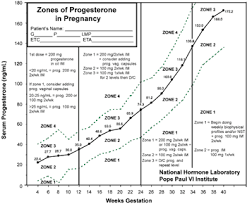 62 Extraordinary Pregnancy Hormones Graph