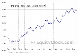 Polaris Inds Inc Nyse Pii Seasonal Chart Equity Clock