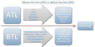 Atl, Btl, And Ttl Marketing | Career Advice 101
