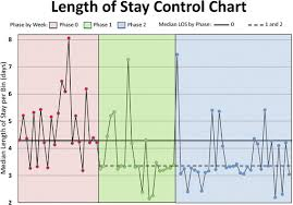 Length Of Stay Control Chart Example Of A Los Run Chart