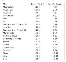 11 Faithful Aluminum Alloy Density Chart