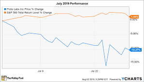 Why Proto Labs Stock Dropped 10 3 In July The Motley Fool
