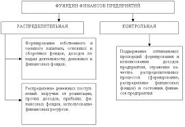 Содержание финансов хозяйствующих субъектов их функции Функции финансов предприятий