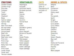 Paleo Chart The Paleo Diet Eat Clean Eat Well Dailynutra