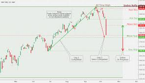 Spx S P 500 Daily Chart Analysis 10 11 Coinmarket
