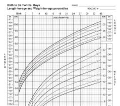 Boy Growth Chart Birth To 36 Month Growth Charts Seasons Medical
