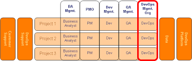 Devops Org Chart How A Domo Fits Crossing Silos