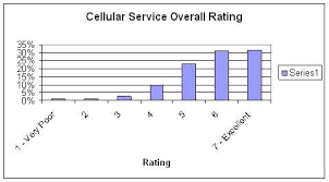 Rising Network Bandwidth Demand Addressing Wireless Growth
