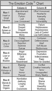The Emotion Code Chart Of Emotions The Emotion Code Body Testing Chart Reflexology