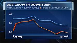 Employment Chart Flashes Warning Signal About The Consumer