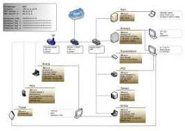 network wiring diagram visio network image wiring similiar home network diagram visio template keywords on network wiring diagram visio