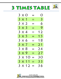 Counting By 3 Chart 3 Times Table