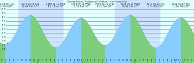 Portsmouth Tide Chart 2018 Seavey Island Portsmouth Harbor New Hampshire Tide Chart