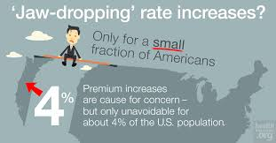 Whos Bearing The Brunt Of Rate Increases Healthinsurance Org