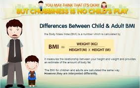 bmi difference between child and