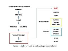 Flow Chart Of Knitting Flow Charts Of Textile And Garments