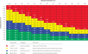Perfusion Index Chart Heat Related Illness American Family Physician
