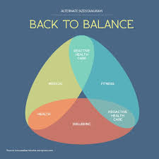 Infographic Venn Diagram Back To Balance Venn Diagram Template Visme