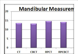 Bar Charts Comparing The Mean Measurements Of The 4 Imaging