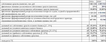 Структура активов и пассивов баланса курсовая Описание структура активов и пассивов баланса курсовая подробнее