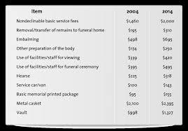 Life insurance for seniors over 80 isn't always necessary. Burial Insurance For Seniors Over 80 Burial Insurance Pro