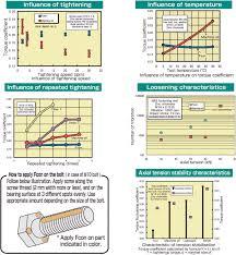 Bolt Torque Vs Tension Chart Tohnichi Your Torque Partner
