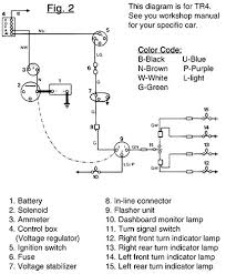 turn signal diagram austin healey quick start guide of wiring mg turn signal wiring diagram wiring diagram data rh 5 12 5 reisen fuer meister de