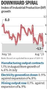 Manufacturing Output Downward Spiral Industrial Output Shrinks By 1 1 At