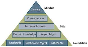IT Skills and People Architecture   Cc505970.jour15_BecomingAnArchitect_Fig02(en-us,MSDN.10).jpg .