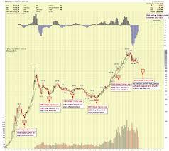 Gold Price Forecast Gold Wont Bottom Until Next Year 2016