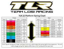 Associated 12mm Spring Chart Team Losi Racing Tlr 22 Platform Spring Chart