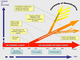 Timeline Of Orthodoxy In Britain