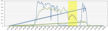 Chart On Telerik Report Erratic Behavior In Datetime Line